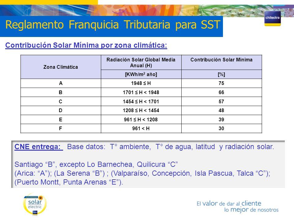 Contribución Solar Mínima por zona climática: Zona Climática Radiación Solar Global Media Anual (H) Contribución Solar Mínima [KWh/m 2 año][%] A1948 H