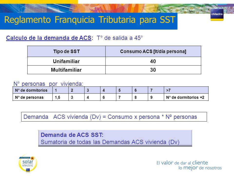 Calculo de la demanda de ACS: T° de salida a 45° N° personas por vivienda: Tipo de SSTConsumo ACS [lt/día persona] Unifamiliar40 Multifamiliar30 Nº de