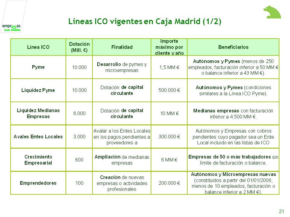 21 Líneas ICO vigentes en Caja Madrid (1/2)