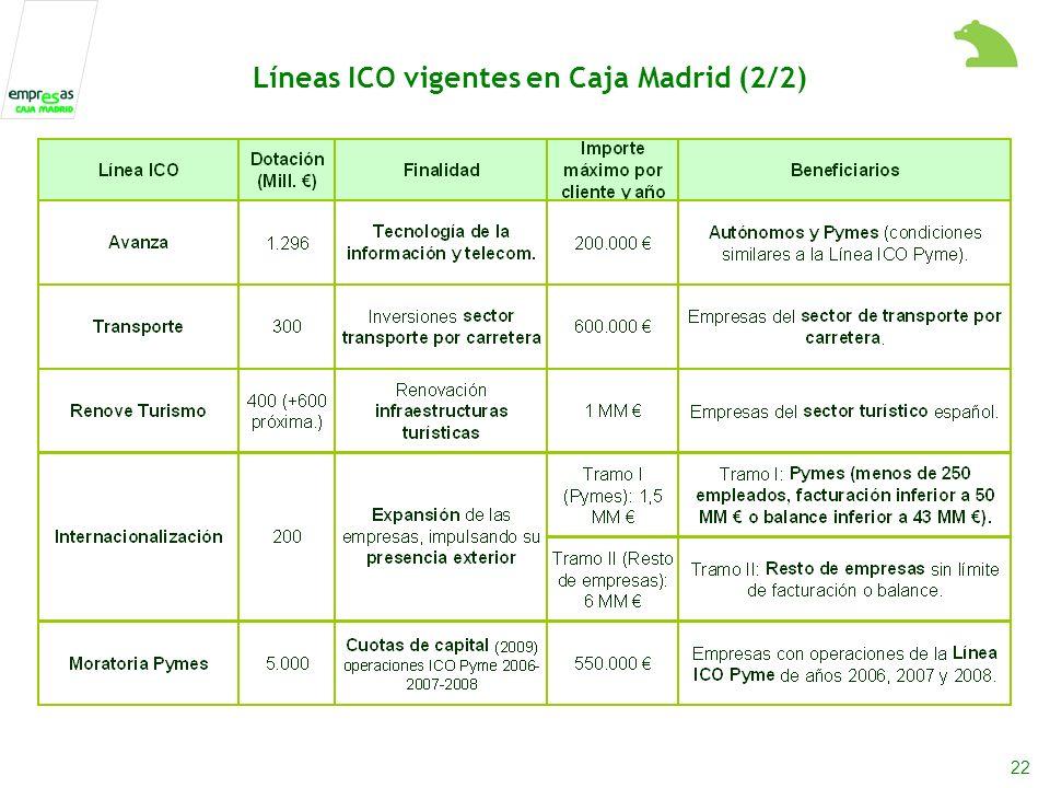 22 Líneas ICO vigentes en Caja Madrid (2/2)
