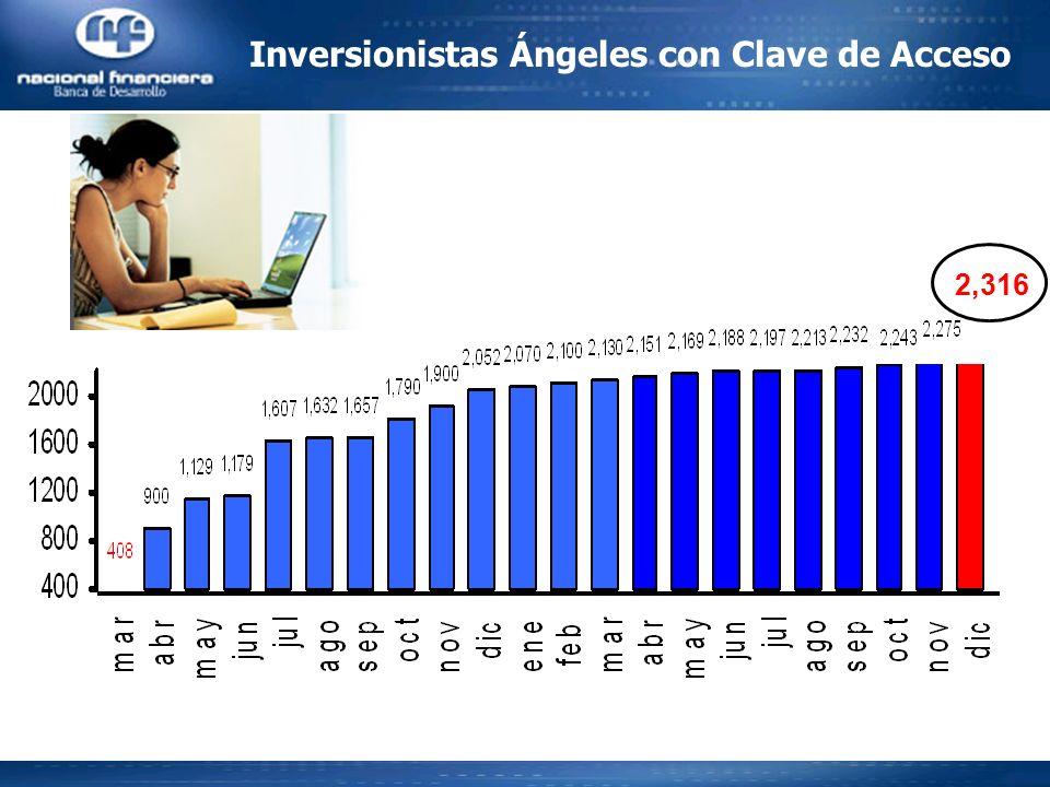 Inversionistas Ángeles con Clave de Acceso 2,316