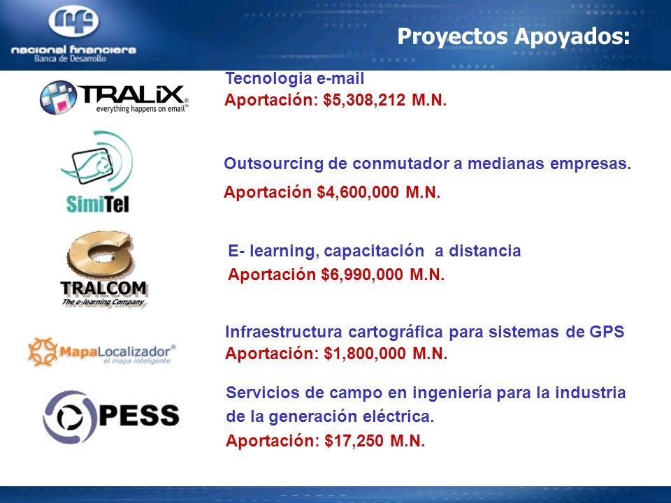 Tecnologia e-mail Aportación: $5,308,212 M.N. Outsourcing de conmutador a medianas empresas. Aportación $4,600,000 M.N. E- learning, capacitación a di