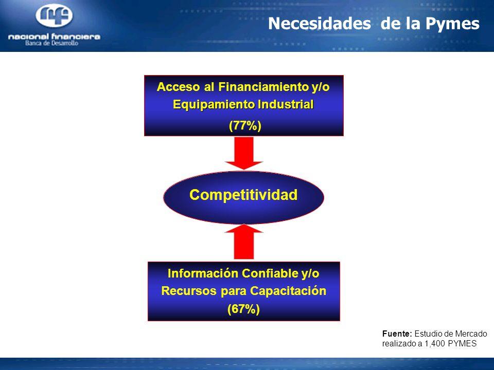 Necesidades de la Pymes Equipamiento Industrial Acceso al Financiamiento y/o Equipamiento Industrial (77%) Competitividad Información Confiable y/o Recursos para Capacitación (67%) Fuente: Estudio de Mercado realizado a 1,400 PYMES