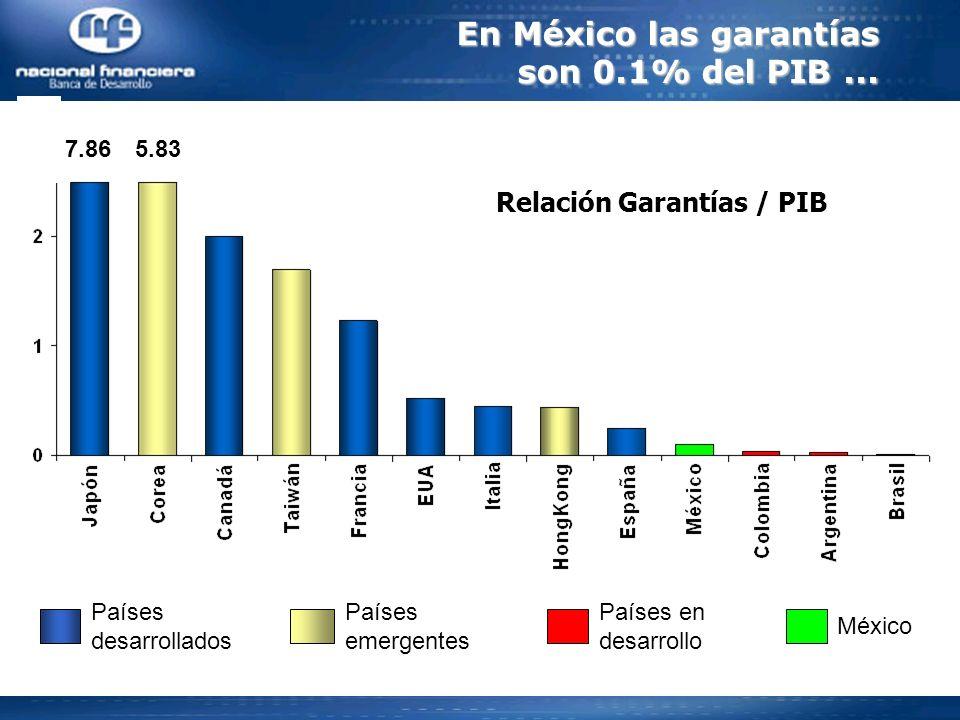 Relación Garantías / PIB Países desarrollados Países emergentes Países en desarrollo México En México las garantías son 0.1% del PIB...