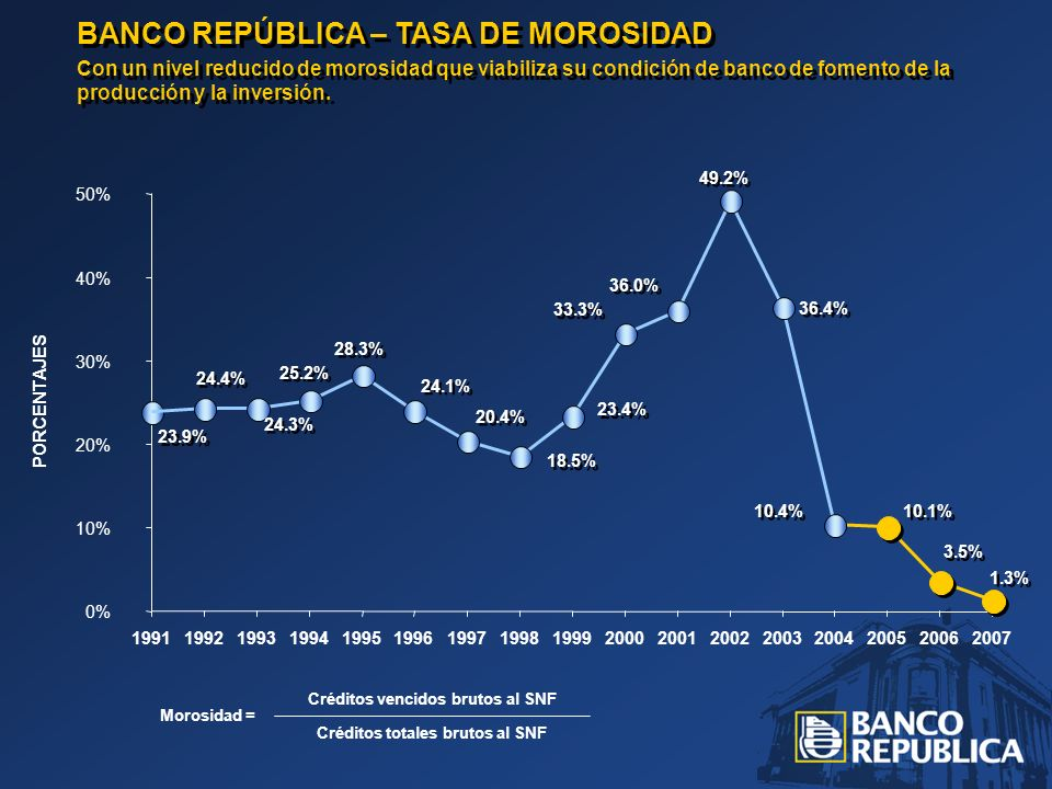 BANCO REPÚBLICA – TASA DE MOROSIDAD Con un nivel reducido de morosidad que viabiliza su condición de banco de fomento de la producción y la inversión.