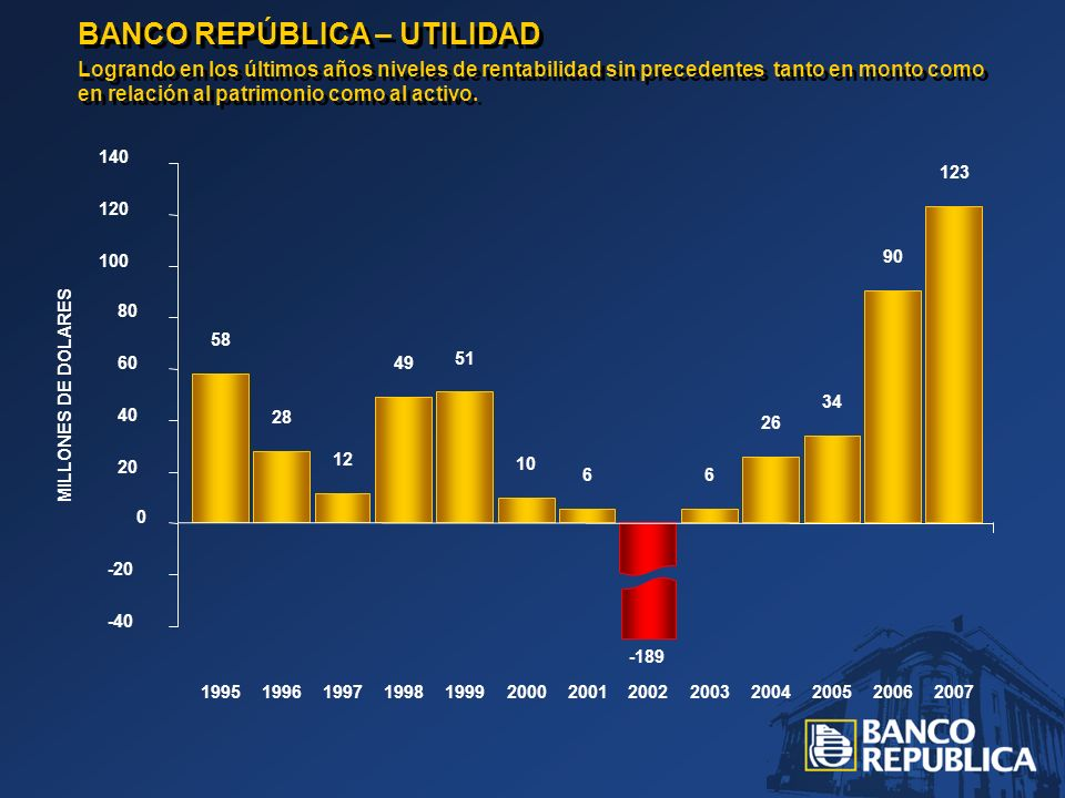 58 28 12 49 51 10 6 -189 6 26 34 90 123 BANCO REPÚBLICA – UTILIDAD Logrando en los últimos años niveles de rentabilidad sin precedentes tanto en monto como en relación al patrimonio como al activo.