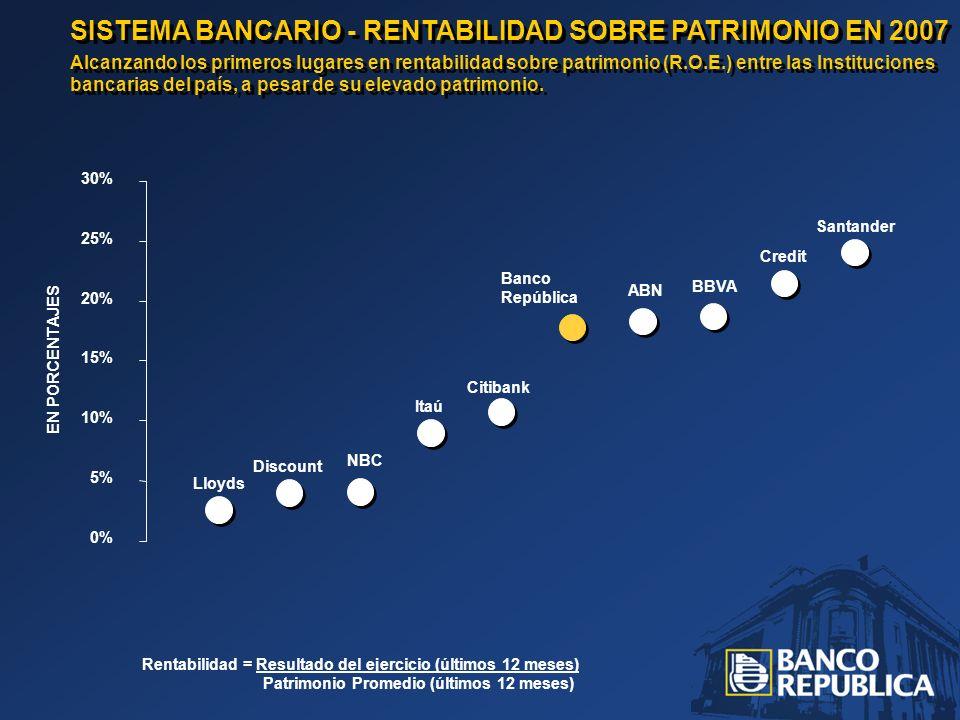 SISTEMA BANCARIO - RENTABILIDAD SOBRE PATRIMONIO EN 2007 Alcanzando los primeros lugares en rentabilidad sobre patrimonio (R.O.E.) entre las Instituciones bancarias del país, a pesar de su elevado patrimonio.