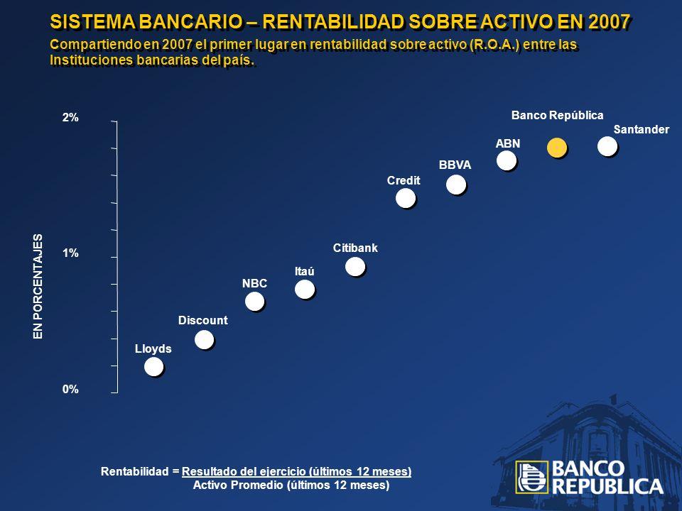 SISTEMA BANCARIO – RENTABILIDAD SOBRE ACTIVO EN 2007 Compartiendo en 2007 el primer lugar en rentabilidad sobre activo (R.O.A.) entre las Institucione