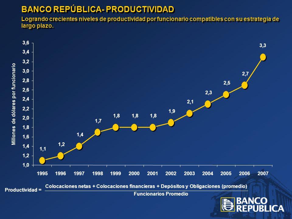 BANCO REPÚBLICA- PRODUCTIVIDAD Logrando crecientes niveles de productividad por funcionario compatibles con su estrategia de largo plazo. BANCO REPÚBL