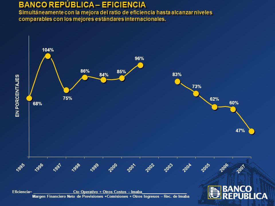 BANCO REPÚBLICA – EFICIENCIA Simultáneamente con la mejora del ratio de eficiencia hasta alcanzar niveles comparables con los mejores estándares internacionales.