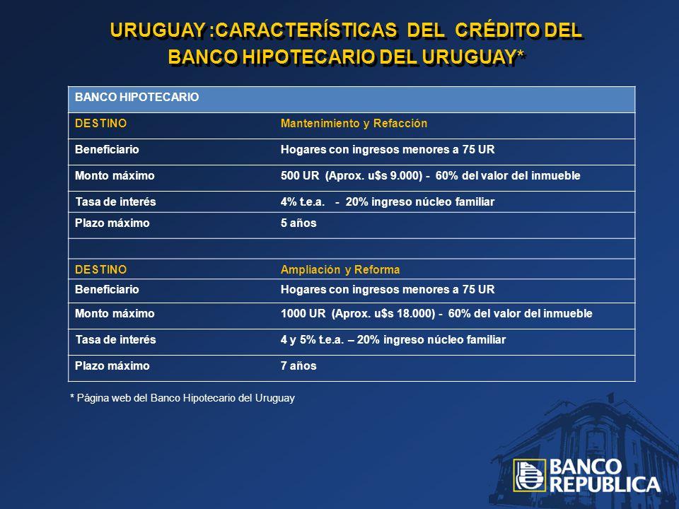 URUGUAY :CARACTERÍSTICAS DEL CRÉDITO DEL BANCO HIPOTECARIO DEL URUGUAY* URUGUAY :CARACTERÍSTICAS DEL CRÉDITO DEL BANCO HIPOTECARIO DEL URUGUAY* BANCO HIPOTECARIO DESTINOMantenimiento y Refacción BeneficiarioHogares con ingresos menores a 75 UR Monto máximo500 UR (Aprox.