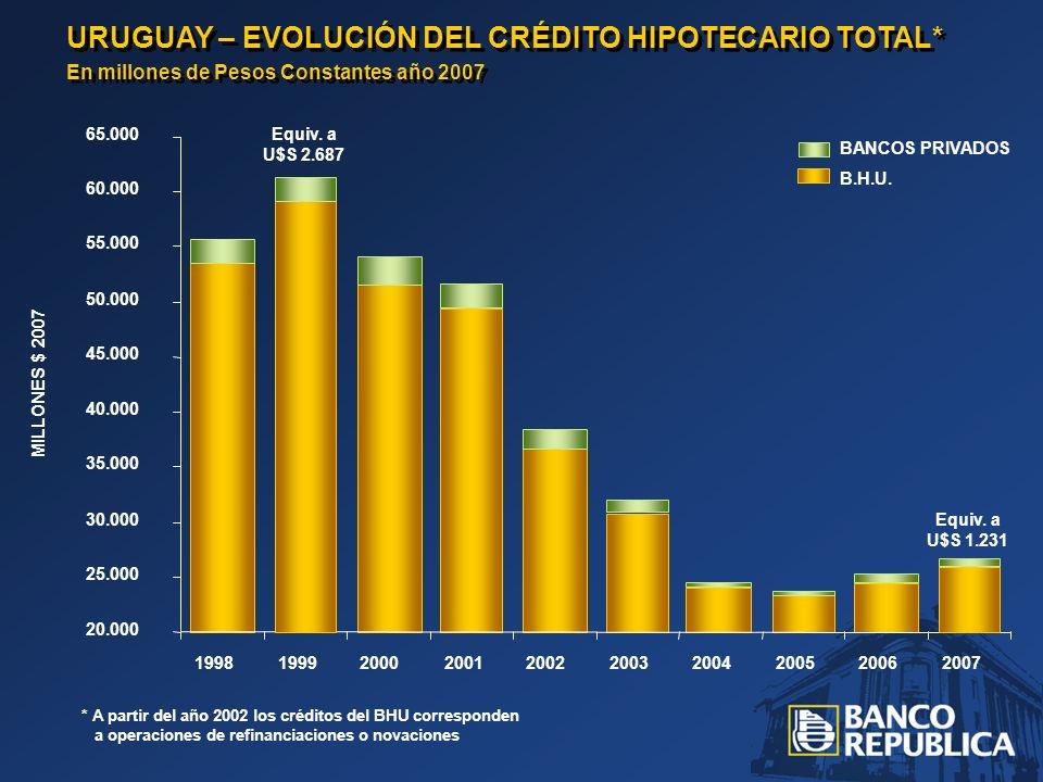 * A partir del año 2002 los créditos del BHU corresponden a operaciones de refinanciaciones o novaciones URUGUAY – EVOLUCIÓN DEL CRÉDITO HIPOTECARIO TOTAL* En millones de Pesos Constantes año 2007 URUGUAY – EVOLUCIÓN DEL CRÉDITO HIPOTECARIO TOTAL* En millones de Pesos Constantes año 2007 20.000 25.000 30.000 35.000 40.000 45.000 50.000 55.000 60.000 65.000 1998199920002001200220032004200520062007 MILLONES $ 2007 BANCOS PRIVADOS B.H.U.
