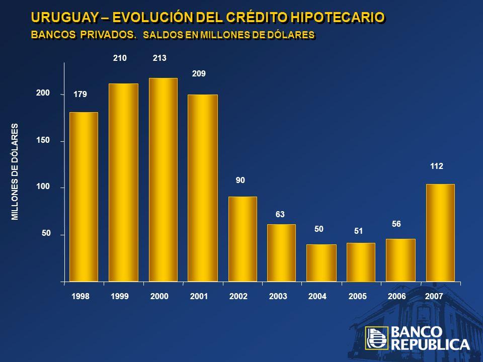 URUGUAY – EVOLUCIÓN DEL CRÉDITO HIPOTECARIO BANCOS PRIVADOS. SALDOS EN MILLONES DE DÓLARES URUGUAY – EVOLUCIÓN DEL CRÉDITO HIPOTECARIO BANCOS PRIVADOS
