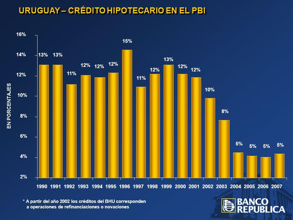 URUGUAY – CRÉDITO HIPOTECARIO EN EL PBI * A partir del año 2002 los créditos del BHU corresponden a operaciones de refinanciaciones o novaciones 13% 11% 12% 15% 11% 12% 13% 12% 10% 8% 5% 2% 4% 6% 8% 10% 12% 14% 16% 199019911992199319941995199619971998199920002001200220032004200520062007 EN PORCENTAJES