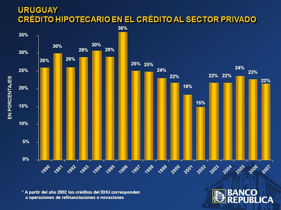 URUGUAY CRÉDITO HIPOTECARIO EN EL CRÉDITO AL SECTOR PRIVADO * A partir del año 2002 los créditos del BHU corresponden a operaciones de refinanciaciones o novaciones 26% 30% 26% 29% 30% 29% 36% 25% 24% 22% 18% 15% 22% 24% 23% 22% 0% 5% 10% 15% 20% 25% 30% 35% 1990 1991 1992 1993 1994 1995 19961997 1998 1999 2000 20012002 2003 200420052006 2007 EN PORCENTAJES