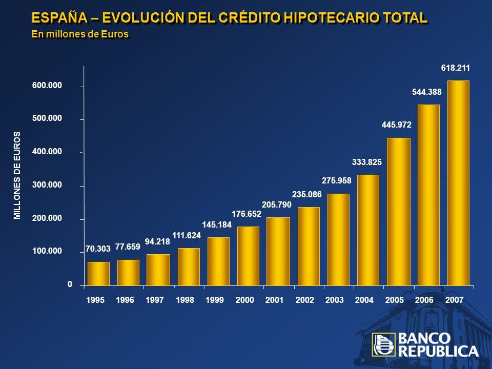 ESPAÑA – EVOLUCIÓN DEL CRÉDITO HIPOTECARIO TOTAL En millones de Euros ESPAÑA – EVOLUCIÓN DEL CRÉDITO HIPOTECARIO TOTAL En millones de Euros 70.303 77.