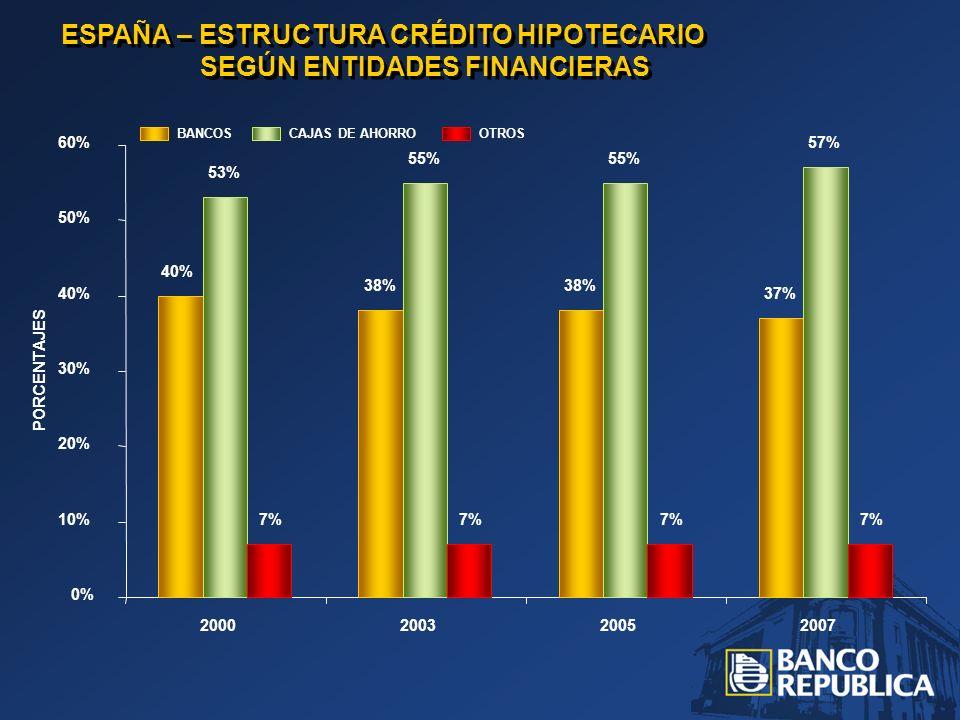 ESPAÑA – ESTRUCTURA CRÉDITO HIPOTECARIO SEGÚN ENTIDADES FINANCIERAS 40% 53% 7% 38% 55% 7% 38% 55% 7% 37% 57% 7% 0% 10% 20% 30% 40% 50% 60% 2000200320052007 PORCENTAJES OTROSCAJAS DE AHORROBANCOS
