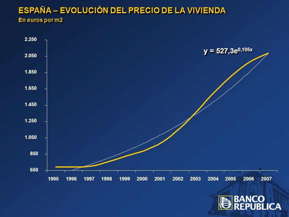 ESPAÑA – EVOLUCIÓN DEL PRECIO DE LA VIVIENDA En euros por m2 ESPAÑA – EVOLUCIÓN DEL PRECIO DE LA VIVIENDA En euros por m2 650 850 1.050 1.250 1.450 1.650 1.850 2.050 2.250 1995199619971998199920002001200220032004200520062007 y = 527,3e 0,105x