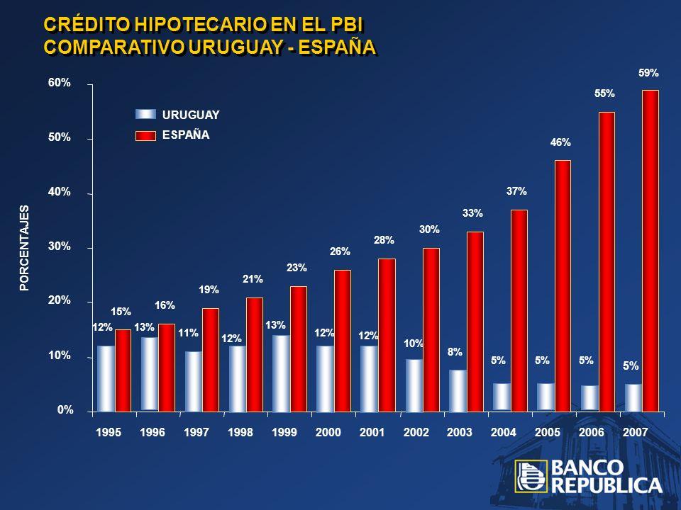 CRÉDITO HIPOTECARIO EN EL PBI COMPARATIVO URUGUAY - ESPAÑA 12%13% 11% 12% 13% 12% 10% 8% 5% 15% 16% 19% 21% 23% 26% 28% 30% 33% 37% 46% 55% 59% 0% 10% 20% 30% 40% 50% 60% 1995199619971998199920002001200220032004200520062007 ESPAÑA URUGUAY PORCENTAJES