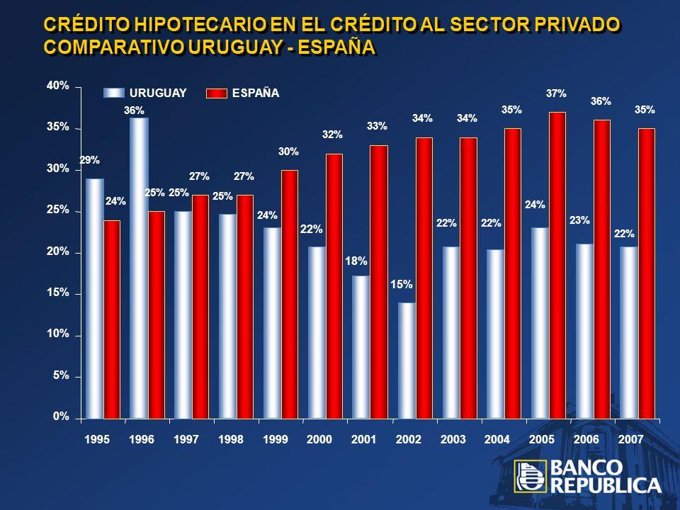 CRÉDITO HIPOTECARIO EN EL CRÉDITO AL SECTOR PRIVADO COMPARATIVO URUGUAY - ESPAÑA 29% 36% 25% 24% 22% 18% 15% 22% 24% 23% 22% 24% 25% 27% 30% 32% 33% 34% 35% 37% 36% 35% 0% 5% 10% 15% 20% 25% 30% 35% 40% 1995199619971998199920002001200220032004200520062007 ESPAÑAURUGUAY