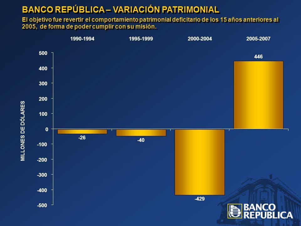 BANCO REPÚBLICA – PATRIMONIO Logrando un acelerado crecimiento del patrimonio en 2006 y 2007 luego de cancelar anticipadamente la garantía del Estado sobre el flujo de recuperación de los créditos de baja calidad de los fideicomisos financieros.