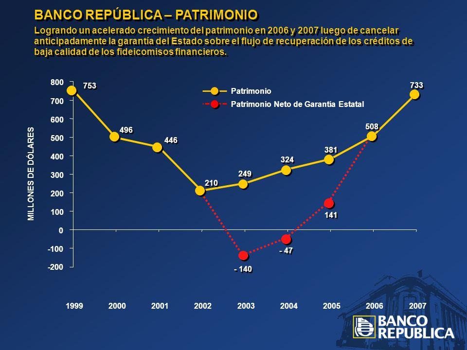 BANCO REPÚBLICA – PATRIMONIO Logrando un acelerado crecimiento del patrimonio en 2006 y 2007 luego de cancelar anticipadamente la garantía del Estado