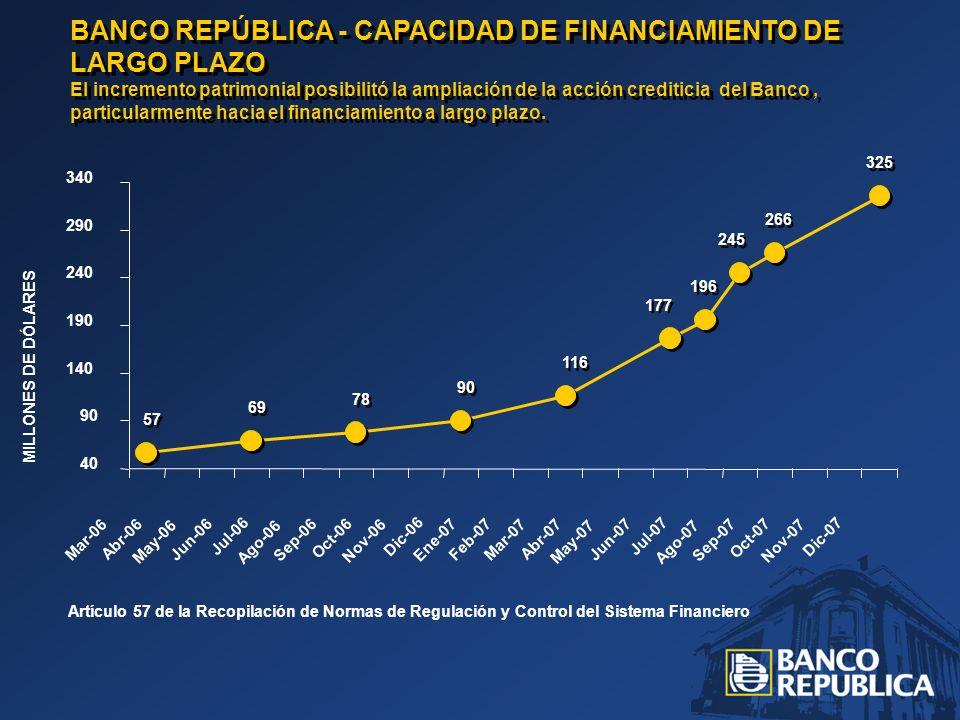 57 69 78 90 116 177 196 245 266 325 BANCO REPÚBLICA - CAPACIDAD DE FINANCIAMIENTO DE LARGO PLAZO El incremento patrimonial posibilitó la ampliación de