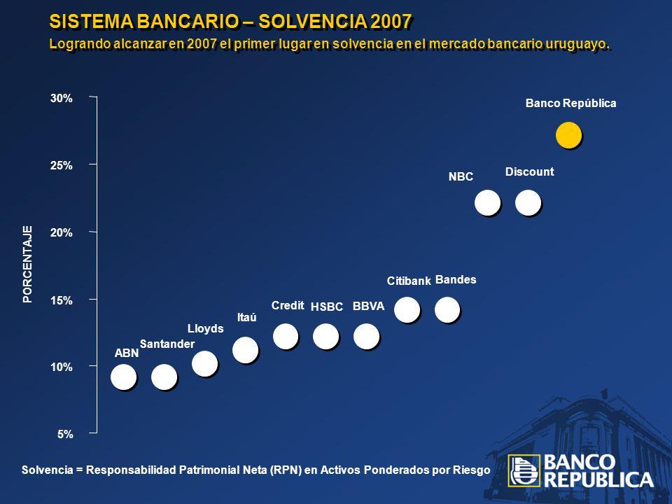 SISTEMA BANCARIO – SOLVENCIA 2007 Logrando alcanzar en 2007 el primer lugar en solvencia en el mercado bancario uruguayo. SISTEMA BANCARIO – SOLVENCIA