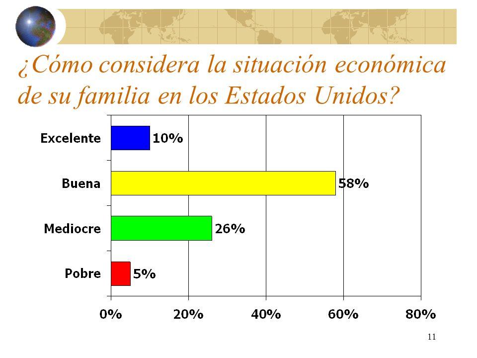 11 ¿Cómo considera la situación económica de su familia en los Estados Unidos?