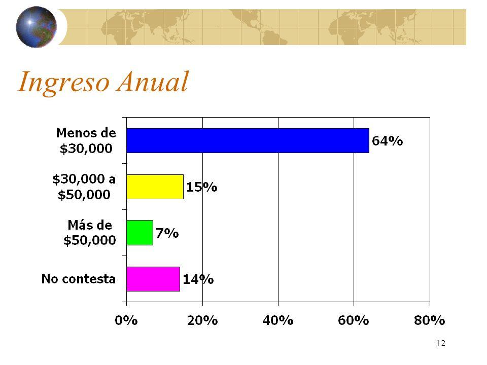 13 El Sueño Latinoamericano En contraste a los estudios hechos a principios de esta década, existe hoy en día un numero creciente de remitentes de remesas que están considerando invertir en Latinoamérica y el Caribe.