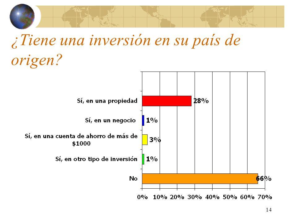 14 ¿Tiene una inversión en su país de origen?