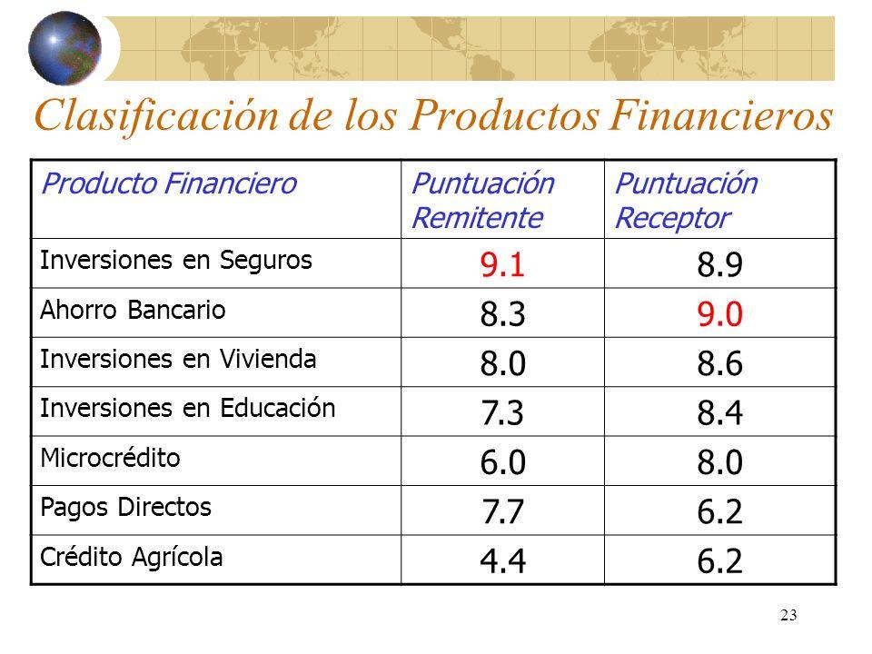 23 Clasificación de los Productos Financieros Producto FinancieroPuntuación Remitente Puntuación Receptor Inversiones en Seguros 9.18.9 Ahorro Bancario 8.39.0 Inversiones en Vivienda 8.08.6 Inversiones en Educación 7.38.4 Microcrédito 6.08.0 Pagos Directos 7.76.2 Crédito Agrícola 4.46.2