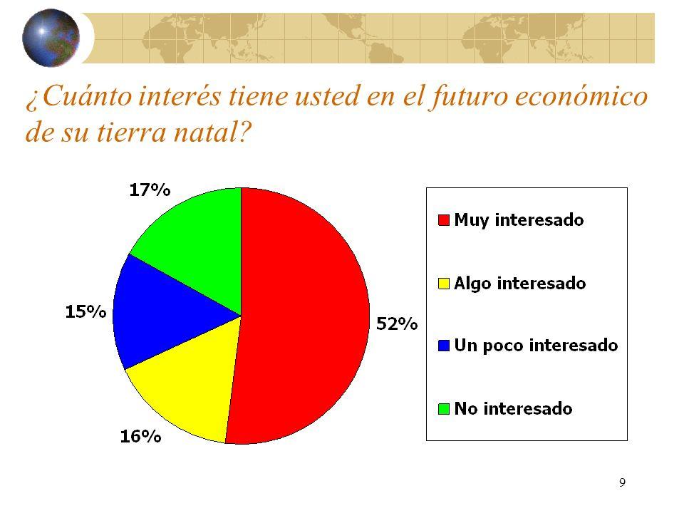 9 ¿Cuánto interés tiene usted en el futuro económico de su tierra natal