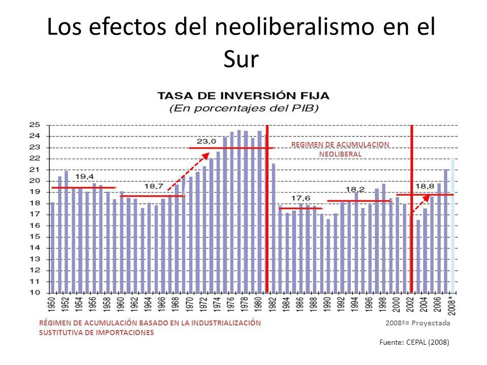 Los efectos del neoliberalismo en el Sur RÉGIMEN DE ACUMULACIÓN BASADO EN LA INDUSTRIALIZACIÓN SUSTITUTIVA DE IMPORTACIONES Fuente: CEPAL (2008) REGIM