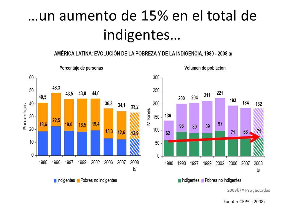 …un aumento de 15% en el total de indigentes… Fuente: CEPAL (2008) 2008b/= Proyectadas