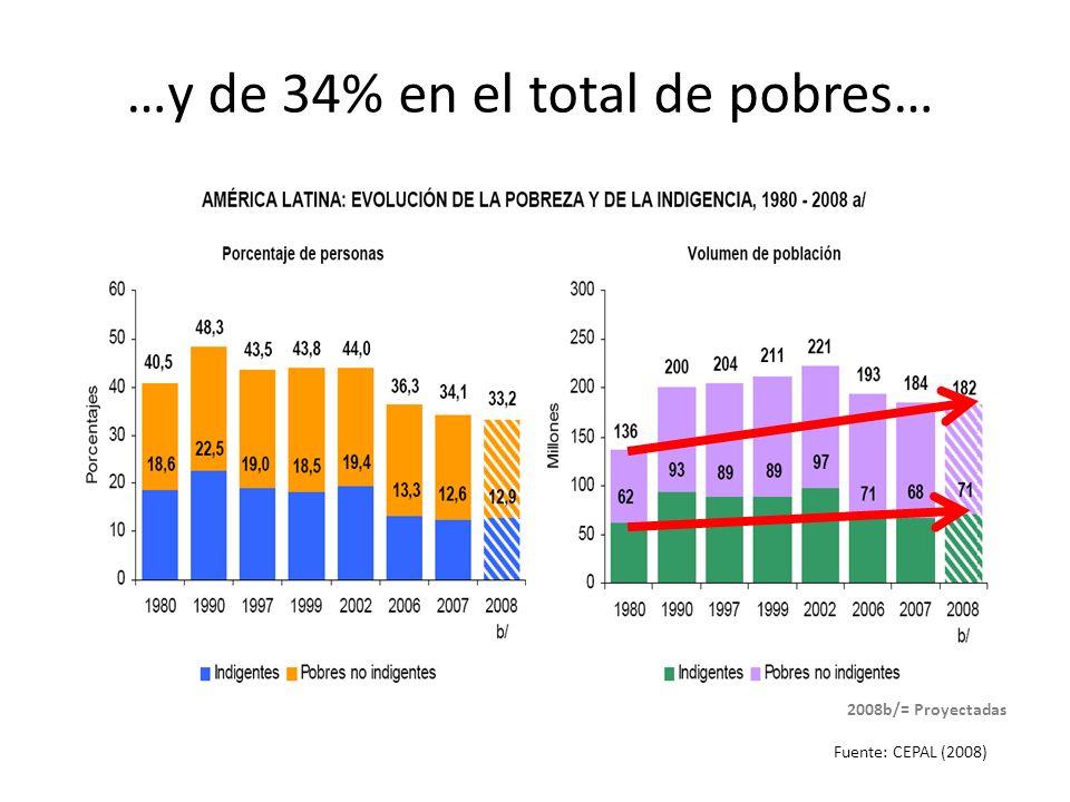 …y de 34% en el total de pobres… Fuente: CEPAL (2008) 2008b/= Proyectadas