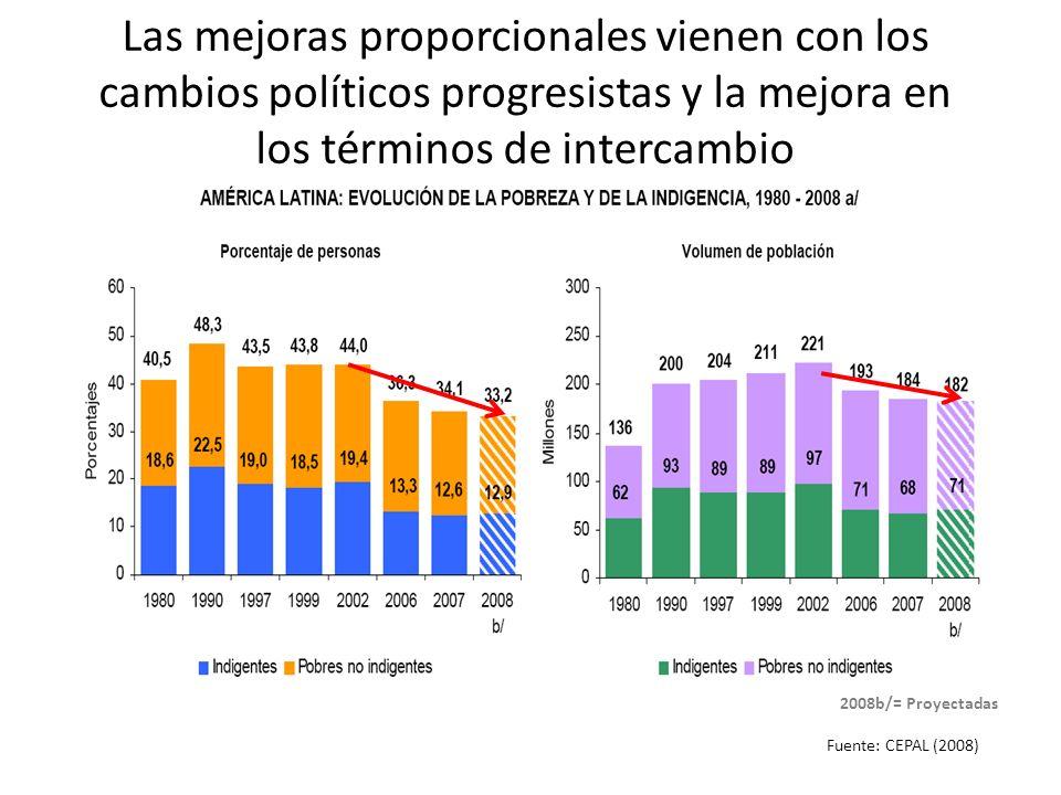 Las mejoras proporcionales vienen con los cambios políticos progresistas y la mejora en los términos de intercambio Fuente: CEPAL (2008) 2008b/= Proye