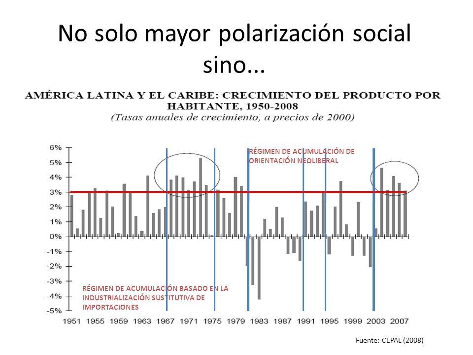 No solo mayor polarización social sino... Fuente: CEPAL (2008) RÉGIMEN DE ACUMULACIÓN BASADO EN LA INDUSTRIALIZACIÓN SUSTITUTIVA DE IMPORTACIONES RÉGI