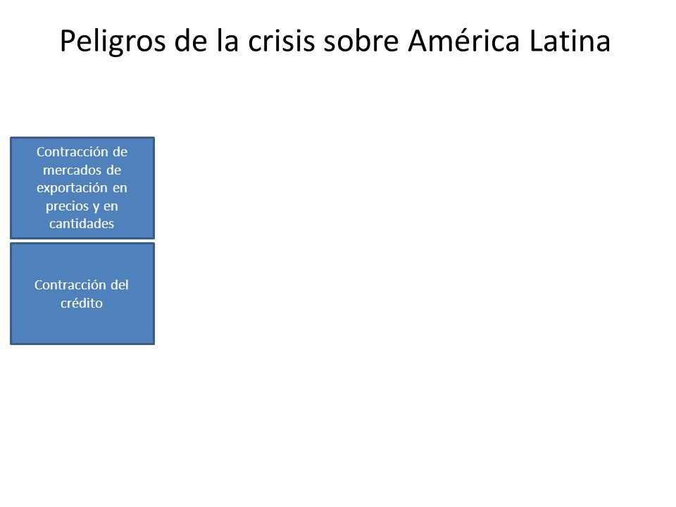 Peligros de la crisis sobre América Latina Contracción de mercados de exportación en precios y en cantidades Contracción del crédito