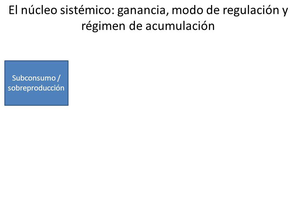 Leyes de la ganancia, modo de regulación y régimen de acumulación Subconsumo / sobreproducción Des- proporcionalida d