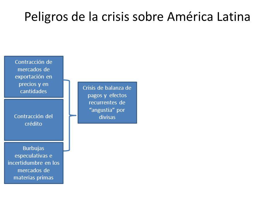 Peligros de la crisis sobre América Latina Contracción de mercados de exportación en precios y en cantidades Contracción del crédito Crisis de balanza