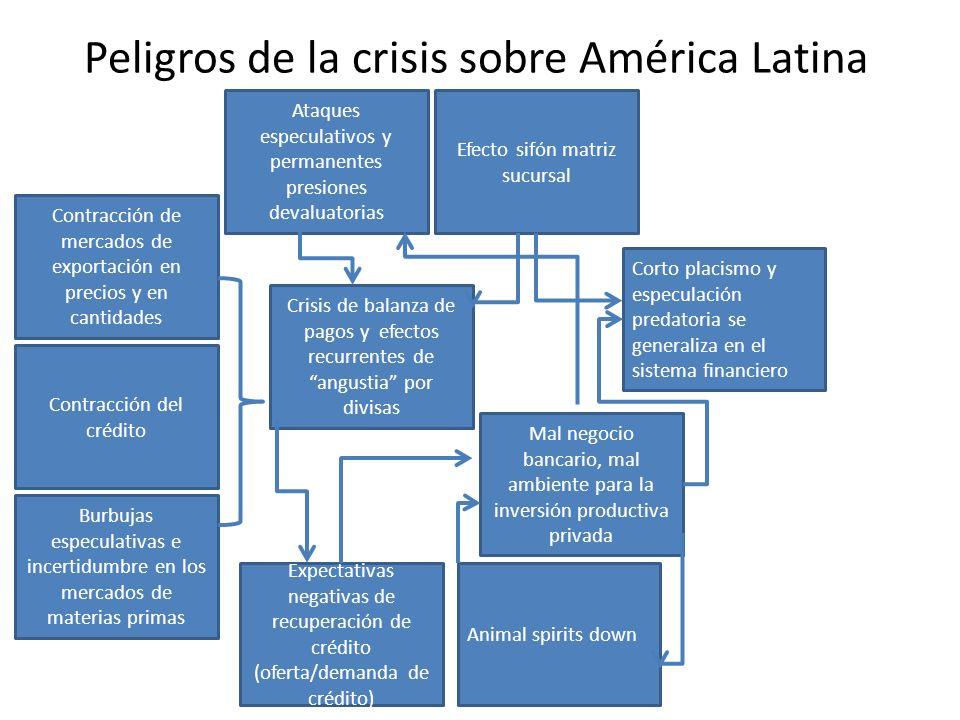 Peligros de la crisis sobre América Latina Contracción de mercados de exportación en precios y en cantidades Contracción del crédito Burbujas especula