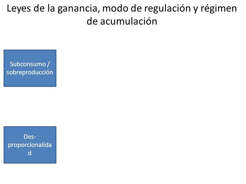 Leyes de la ganancia, modo de regulación y régimen de acumulación Subconsumo / sobreproducción Des- proporcionalida d Caída tendencial de la tasa de ganancia Contra- tendencias