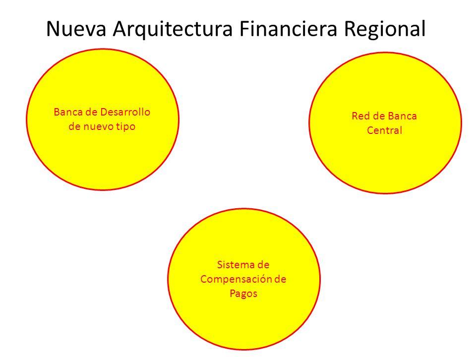 Nueva Arquitectura Financiera Regional Banca de Desarrollo de nuevo tipo Red de Banca Central Sistema de Compensación de Pagos