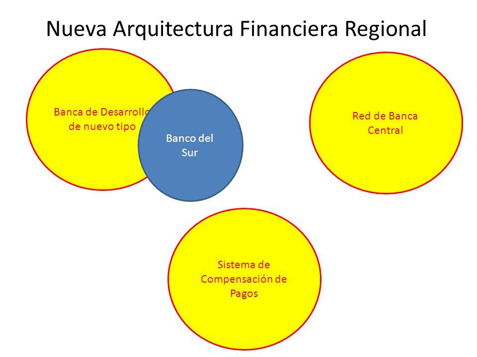 Nueva Arquitectura Financiera Regional Banca de Desarrollo de nuevo tipo Banco del Sur Red de Banca Central Sistema de Compensación de Pagos