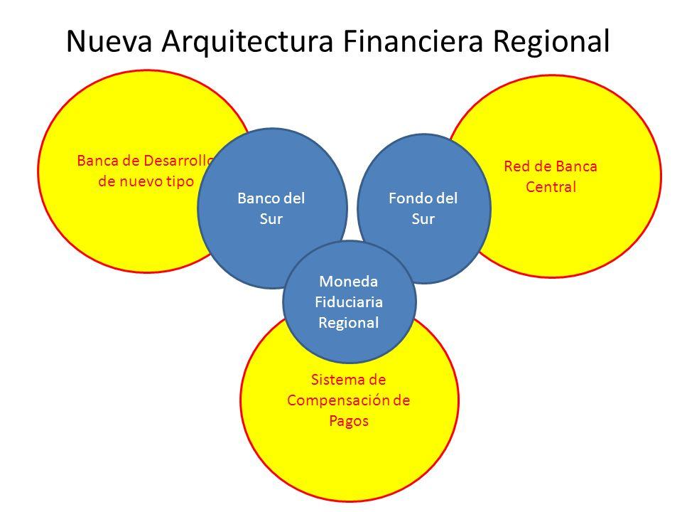 Nueva Arquitectura Financiera Regional Banca de Desarrollo de nuevo tipo Banco del Sur Red de Banca Central Sistema de Compensación de Pagos Fondo del