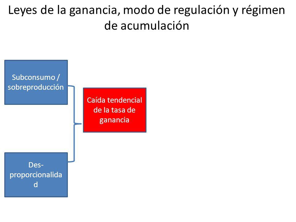 Leyes de la ganancia, modo de regulación y régimen de acumulación Subconsumo / sobreproducción Des- proporcionalida d Caída tendencial de la tasa de ganancia Contra- tendencias Modo de Regulación