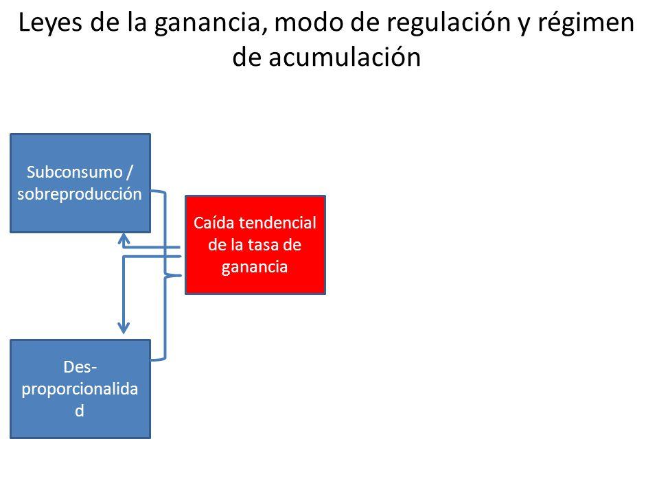 Leyes de la ganancia, modo de regulación y régimen de acumulación Subconsumo / sobreproducción Des- proporcionalida d Caída tendencial de la tasa de ganancia Leyes de la ganancia