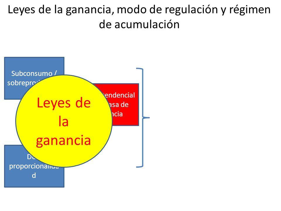 Leyes de la ganancia, modo de regulación y régimen de acumulación Subconsumo / sobreproducción Des- proporcionalida d Caída tendencial de la tasa de ganancia Contra- tendencias Régimen de Acumulación Modo de Regulación