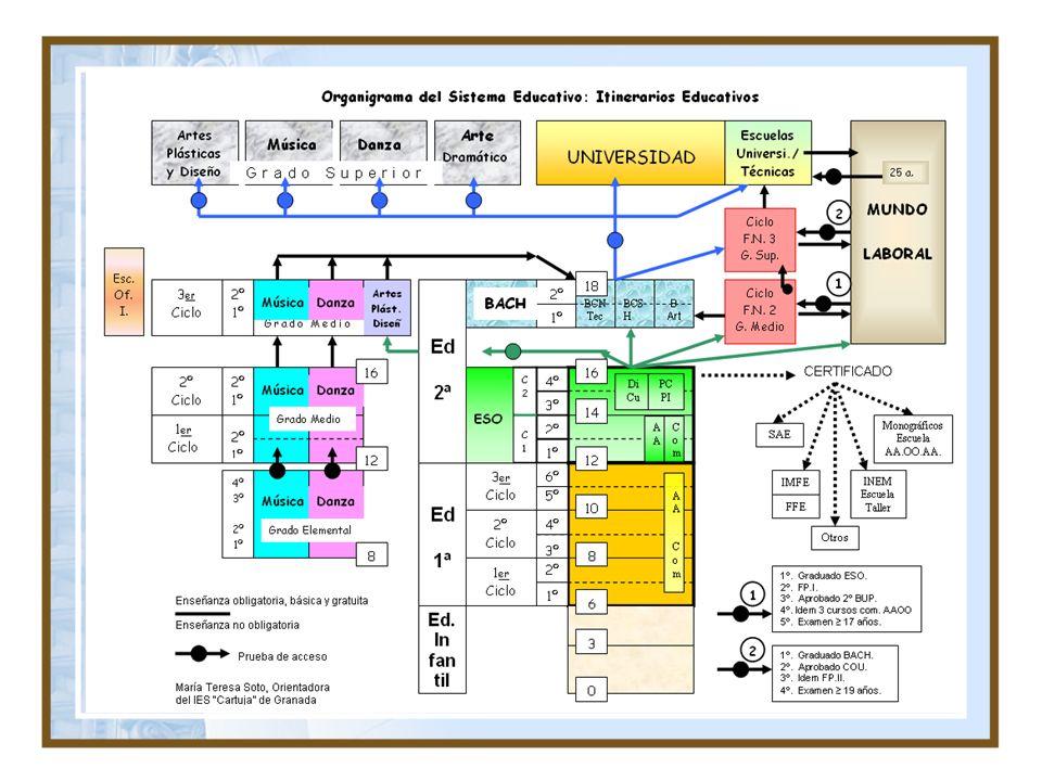 PARÁMETROS PONDERACIÓN PARA EL INGRESO 2010/2011 Y 2011-2012